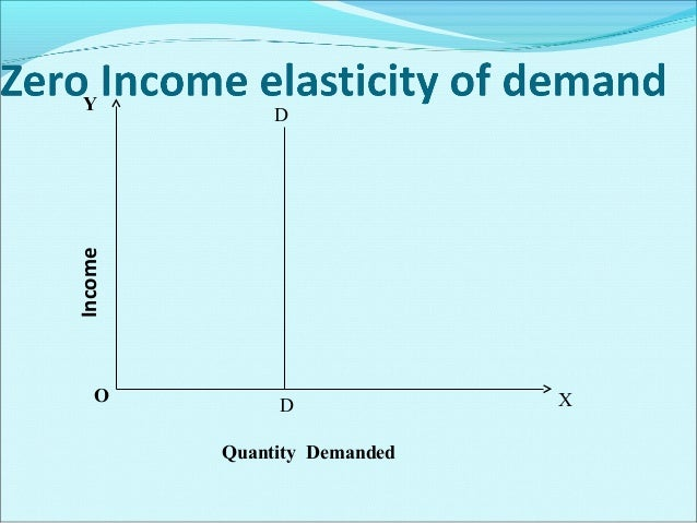 Importance Of the Concept of Income Elasticity Of Demand In production planning and management In forecasting demand whe...