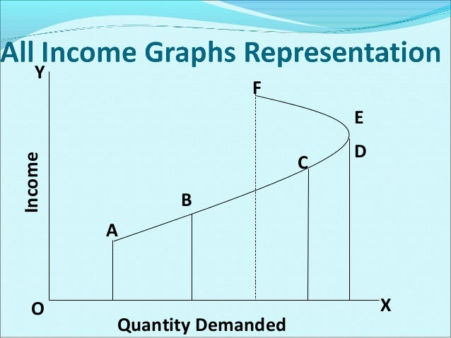 Cross Elasticity of Demand Cross elasticity of demand expresses a  relationship between the change in the demand for a gi...
