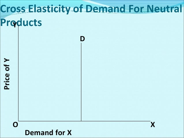 Importance of the Advertising Elasticity Of Demand in Business Decisions It is useful in competitive industries. Though ...