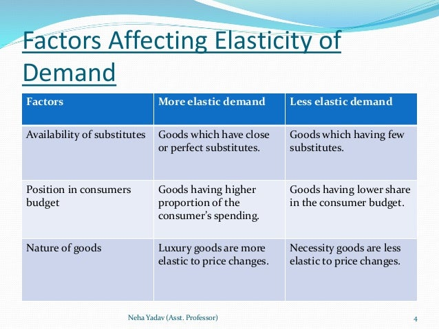 the different factors affecting price elasticity Advertisements: i nature of goods: refers to one of the most important factors of determining the price elasticity of demand in economics goods are classified into three categories, namely, necessities (or essential goods), comforts, and luxuries.