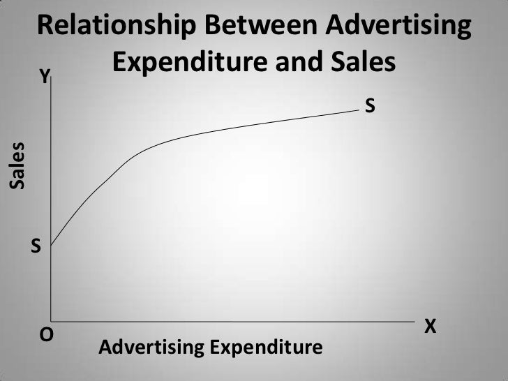 Relationship between advertising and sales promotion essay