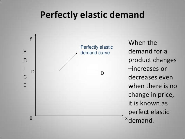 perfectly inelastic demand graph