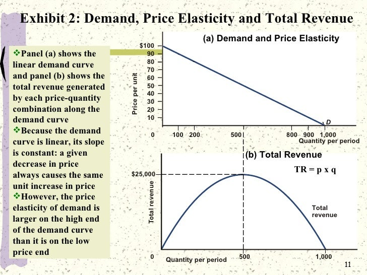 coca cola price elasticity of demand