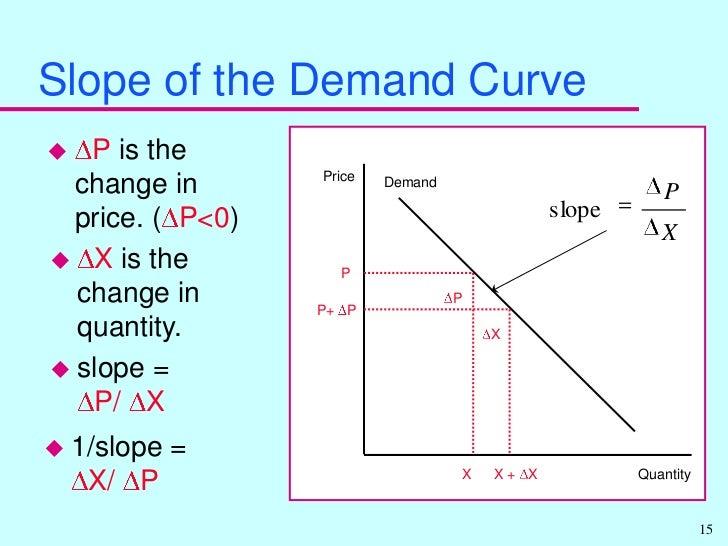 Mathwords PointSlope Equation of a Line