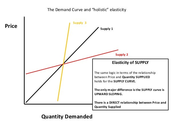 relationship between price and quantity supplied