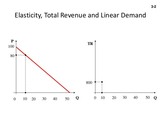 how to calculate change in total revenue