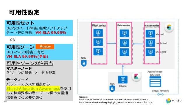 10 可用性設定 可用性セット DC内のハード障害/定期ソフトアップ デート等に有効。VM SLA 99.95% 可用性ゾーンの注意点 マスターノード 各ゾーンに最低1ノードを配置 データノード パフォーマンスの観点から Shard Alloc...