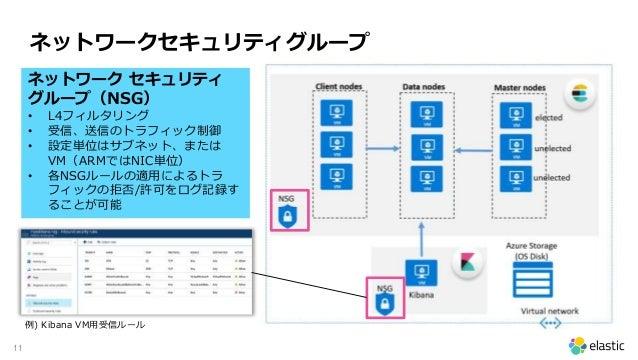 11 ネットワークセキュリティグループ ネットワーク セキュリティ グループ(NSG) • L4フィルタリング • 受信、送信のトラフィック制御 • 設定単位はサブネット、または VM(ARMではNIC単位) • 各NSGルールの適用によるトラ...