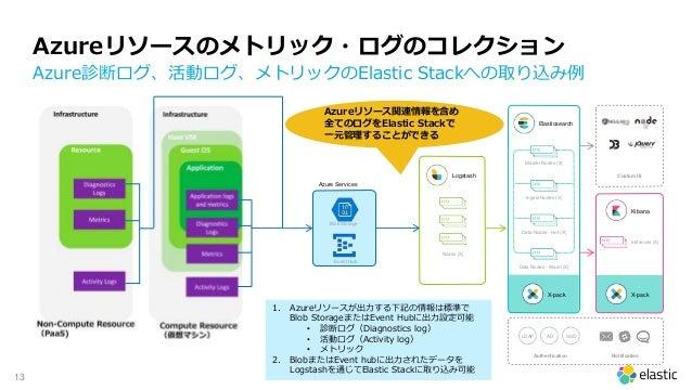 13 Azureリソースのメトリック・ログのコレクション Azure診断ログ、活動ログ、メトリックのElastic Stackへの取り込み例 Nodes (X) Logstash Elasticsearch Kibana X-pack Cust...