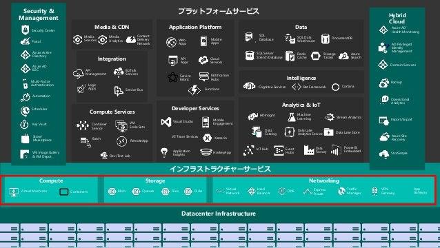 3 プラットフォームサービス インフラストラクチャーサービス Compute Storage Datacenter Infrastructure Application Platform Web Apps Mobile Apps API App...