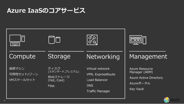 4 Azure IaaSのコアサービス
