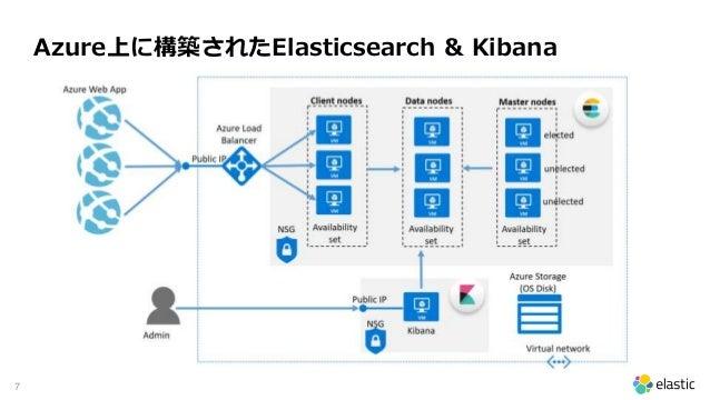 7 Azure上に構築されたElasticsearch & Kibana