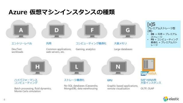 8 Azure 仮想マシンインスタンスの種類 [x]S プレミアムストレージ型 (例) • DS = 汎用 + プレミアム ストレージ • FS = コンピューティング 最適化 + プレミアムスト レージ