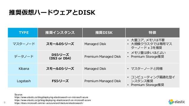 9 推奨仮想ハードウェアとDISK TYPE 推奨インスタンス 推奨DISK 特徴 マスターノード スモールDシリーズ Managed Disk • 大量コア, メモリは不要 • 大規模クラスタでは専用マス ターノード x 3を推奨 データノー...