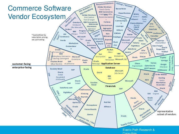 The Future Of Ecommerce Web 20