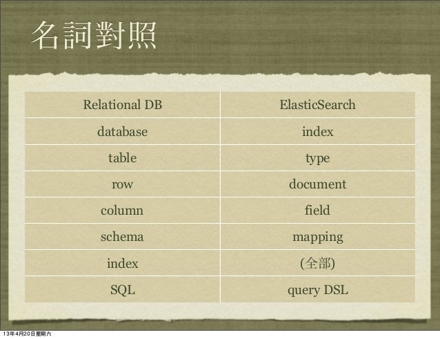 Elasticsearch 實戰介紹 Slide 3