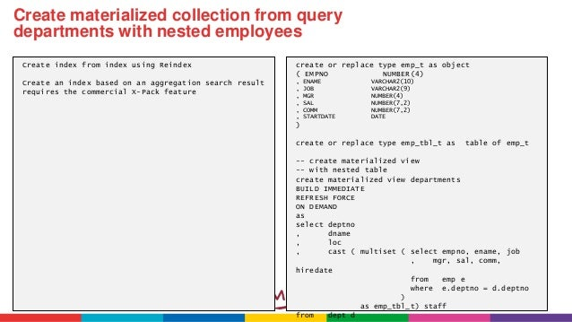 Comparing 30 Elastic Search operations with Oracle SQL statements