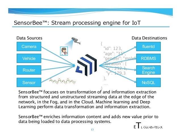 "{ ""id"": 123, ""age"": ""35"", ""gender"": ""male"", ""location"": { ""x"": 252.1, ""y"": 179.3 }, … } SensorBee™: Stream processing e..."