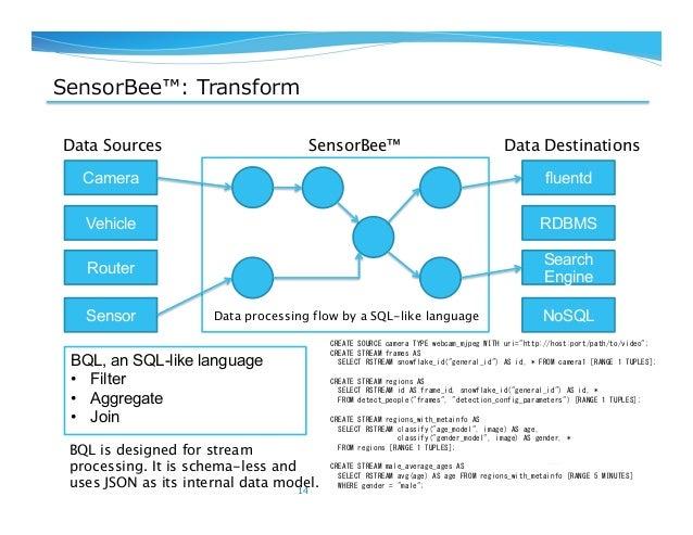 SensorBee™: Transform 14 Camera Vehicle Router Sensor fluentd RDBMS Search Engine NoSQL Data Sources Data DestinationsSen...