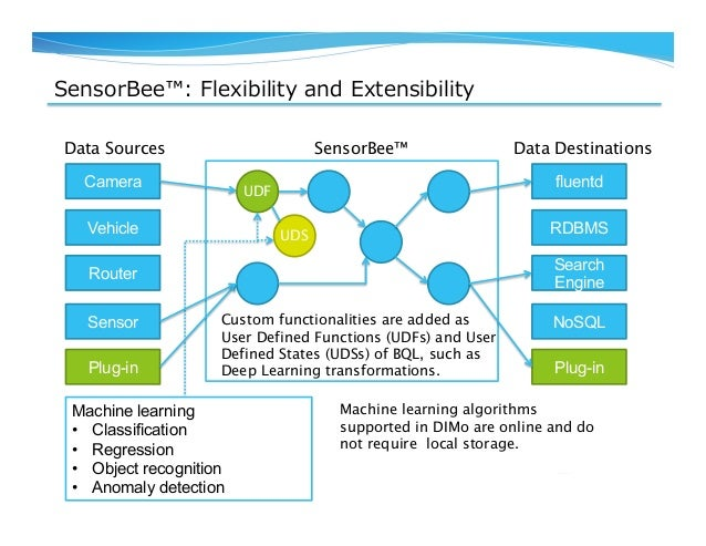 SensorBee™: Flexibility and Extensibility Camera Vehicle Router Sensor fluentd RDBMS Search Engine NoSQL Data Sources D...