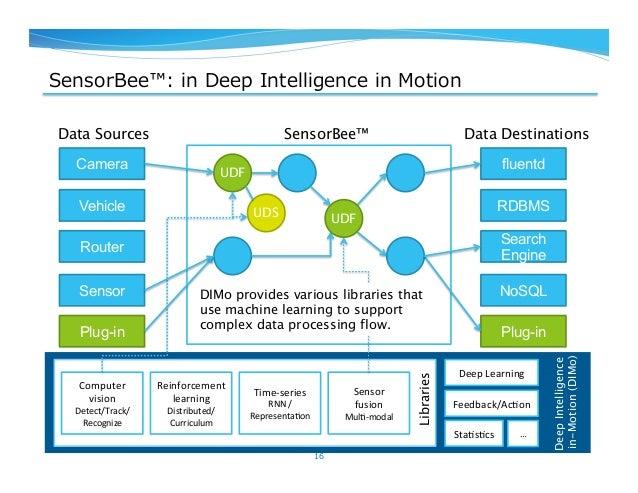 SensorBee™: in Deep Intelligence in Motion 16 Camera Vehicle Router Sensor fluentd RDBMS Search Engine NoSQL Data Sou...