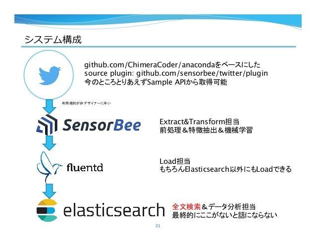 システム構成 21 利用規約が非デザイナーに辛い github.com/ChimeraCoder/anacondaをベースにした source plugin: github.com/sensorbee/twitter/plugin 今のところ...