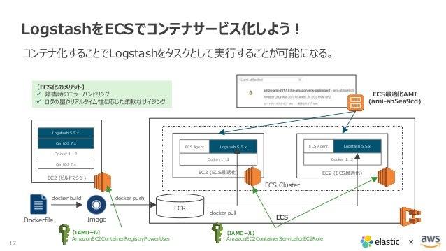 第21回Elasticsearch勉強会】aws環境に合わせてelastic stackをログ分析