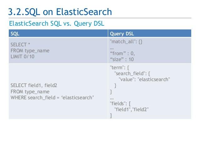 Elastic search desc