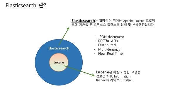 Elasticsearch development case Slide 2