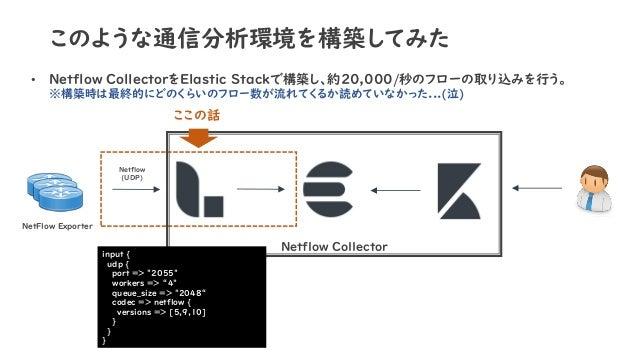 このような通信分析環境を構築してみた • Netflow CollectorをElastic Stackで構築し、約20,000/秒のフローの取り込みを行う。 ※構築時は最終的にどのくらいのフロー数が流れてくるか読めていなかった...(泣) N...