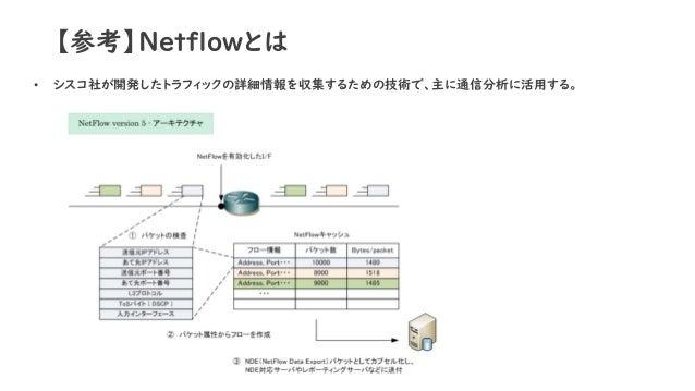 【参考】Netflowとは • シスコ社が開発したトラフィックの詳細情報を収集するための技術で、主に通信分析に活用する。