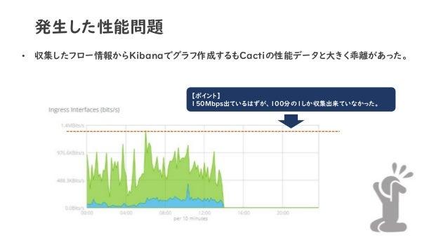 発生した性能問題 【ポイント】 150Mbps出ているはずが、100分の1しか収集出来ていなかった。 • 収集したフロー情報からKibanaでグラフ作成するもCactiの性能データと大きく乖離があった。