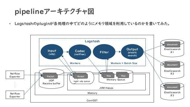 pipelineアーキテクチャ図 • Logstashのpluginが各処理の中でどのようにメモリ領域を利用しているのかを書いてみた。 CentOS7 Memory JVM Heaps Netflow Exporter UDP Receive ...