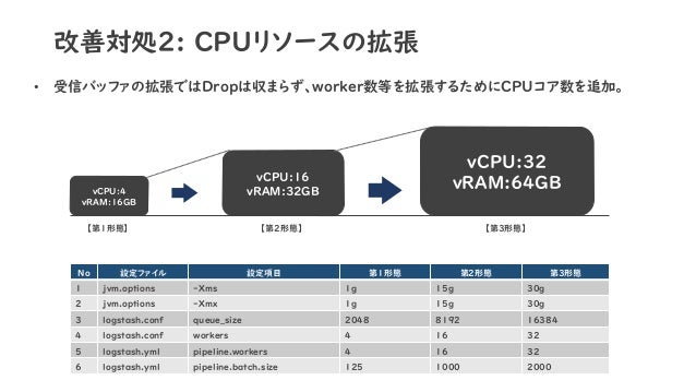 改善対処2: CPUリソースの拡張 • 受信バッファの拡張ではDropは収まらず、worker数等を拡張するためにCPUコア数を追加。 vCPU:4 vRAM:16GB vCPU:16 vRAM:32GB vCPU:32 vRAM:64GB N...