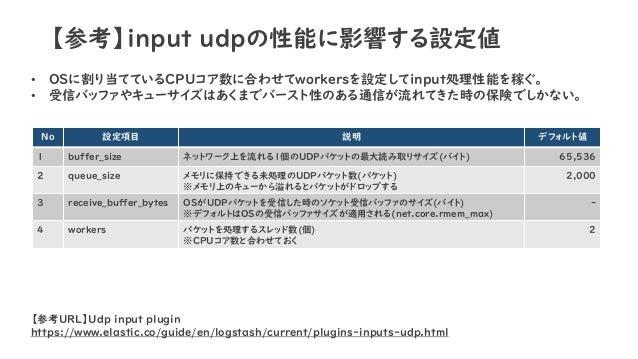 【参考】input udpの性能に影響する設定値 • OSに割り当てているCPUコア数に合わせてworkersを設定してinput処理性能を稼ぐ。 • 受信バッファやキューサイズはあくまでバースト性のある通信が流れてきた時の保険でしかない。 N...