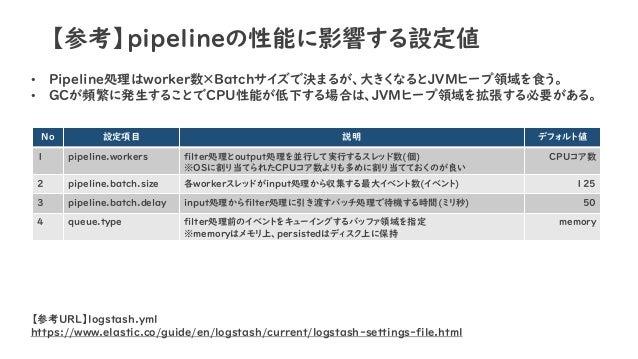 【参考】pipelineの性能に影響する設定値 • Pipeline処理はworker数×Batchサイズで決まるが、大きくなるとJVMヒープ領域を食う。 • GCが頻繁に発生することでCPU性能が低下する場合は、JVMヒープ領域を拡張する必要...