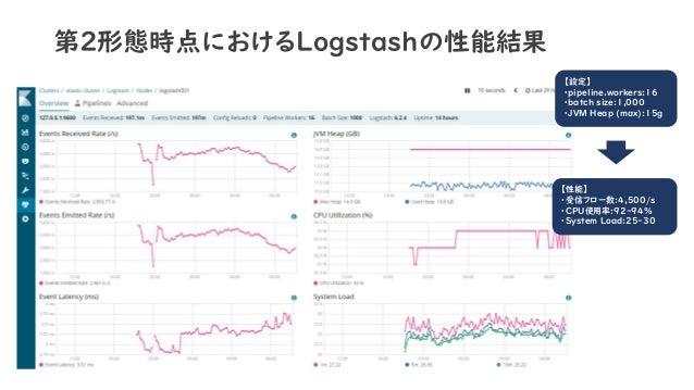 第2形態時点におけるLogstashの性能結果 【設定】 ・pipeline.workers:16 ・batch size:1,000 ・JVM Heap (max):15g 【性能】 ・受信フロー数:4,500/s ・CPU使用率:92-94...