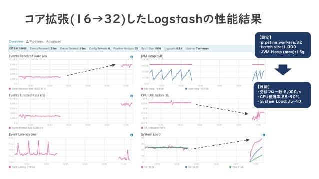 コア拡張(16→32)したLogstashの性能結果 【設定】 ・pipeline.workers:32 ・batch size:1,000 ・JVM Heap (max):15g 【性能】 ・受信フロー数:8,000/s ・CPU使用率:85...