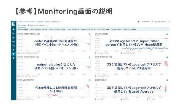 【参考】Monitoring画面の説明 codec処理後のfilter処理前の 秒間イベント数(=ドキュメント数) output pluginsが出力した 秒間イベント数(=ドキュメント数) filter処理による処理遅延時間 (=ミリ秒) 全...