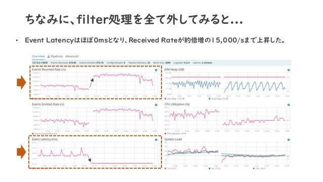 ちなみに、filter処理を全て外してみると... • Event Latencyはほぼ0msとなり、Received Rateが約倍増の15,000/sまで上昇した。