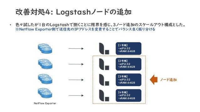 改善対処4: Logstashノードの追加 • 色々試したが1台のLogstashで捌くことに限界を感じ、3ノード追加のスケールアウト構成とした。 ※Netflow Exporter側で送信先のIPアドレスを変更することでバランス良く振り分ける...