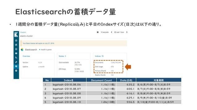 Elasticsearchの蓄積データ量 • 1週間分の蓄積データ量(Replica込み)と平日のIndexサイズ(日次)は以下の通り。 No Index名 Document Count Data(GB) 対象期間 1 logstash-201...