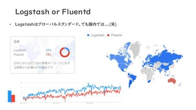 Logstash or Fluentd • Logstashはグローバルスタンダード。でも国内では...(笑)