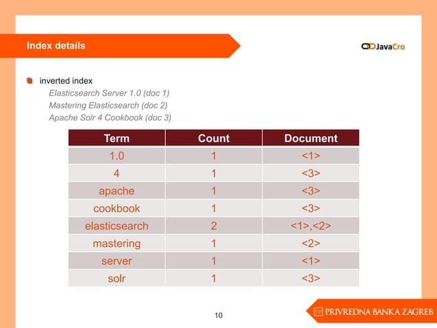 Index details inverted index Elasticsearch Server 1.0 (doc 1) Mastering Elasticsearch (doc 2) Apache Solr 4 Cookbook (doc ...