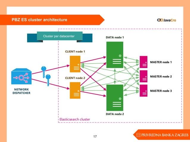 PBZ ES cluster architecture 17 DATA node 1 DATA node 2 Elasticsearch cluster CLIENT node 1 NETWORK DISPATCHER CLIENT node ...