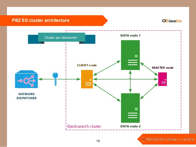 DATA node 1 DATA node 2Elasticsearch cluster CLIENT node NETWORK DISPATCHER MASTER node PBZ ES cluster architecture 18 Clu...