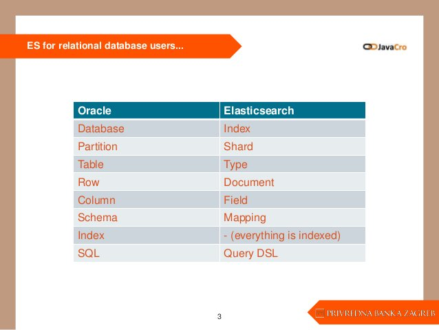 ES for relational database users... 3 Oracle Elasticsearch Database Index Partition Shard Table Type Row Document Column F...