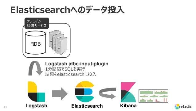 21 Elasticsearchへのデータ投入 RDB Logstash jdbc-input-plugin 1分間隔でSQLを実行 結果をelasticsearchに投入 オンライン 決済サービス Logstash Elasticsearch...