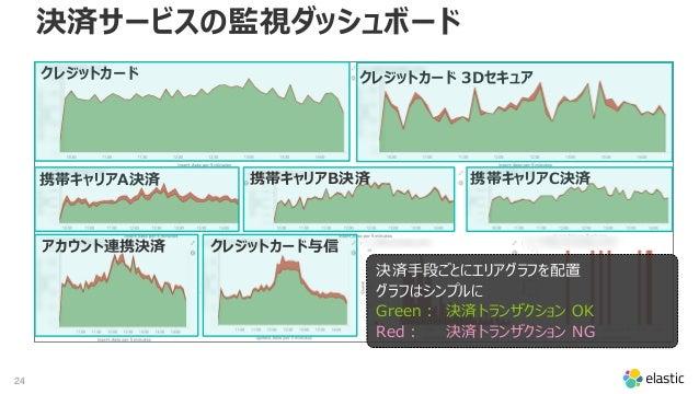 24 決済サービスの監視ダッシュボード 決済手段ごとにエリアグラフを配置 グラフはシンプルに Green: 決済トランザクション OK Red: 決済トランザクション NG クレジットカード クレジットカード 3Dセキュア 携帯キャリアB決済携...