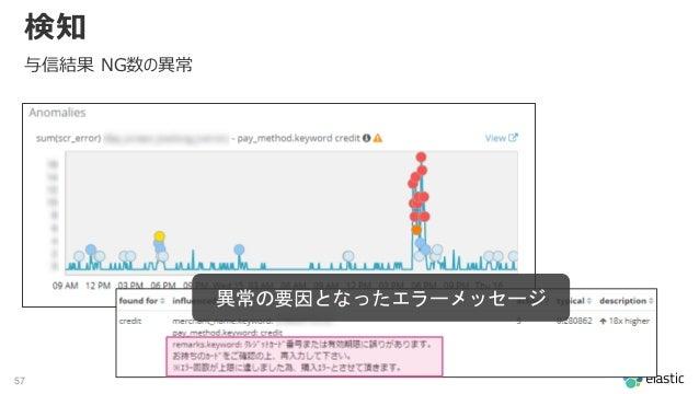 57 検知 与信結果 NG数の異常 異常の要因となったエラーメッセージ